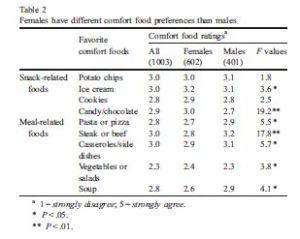 Table taken from http://www.ncbi.nlm.nih.gov/pubmed/?term=wansink+comfort+food